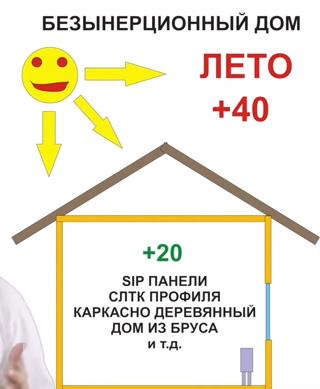 dom_bez_teplovoi_enercii